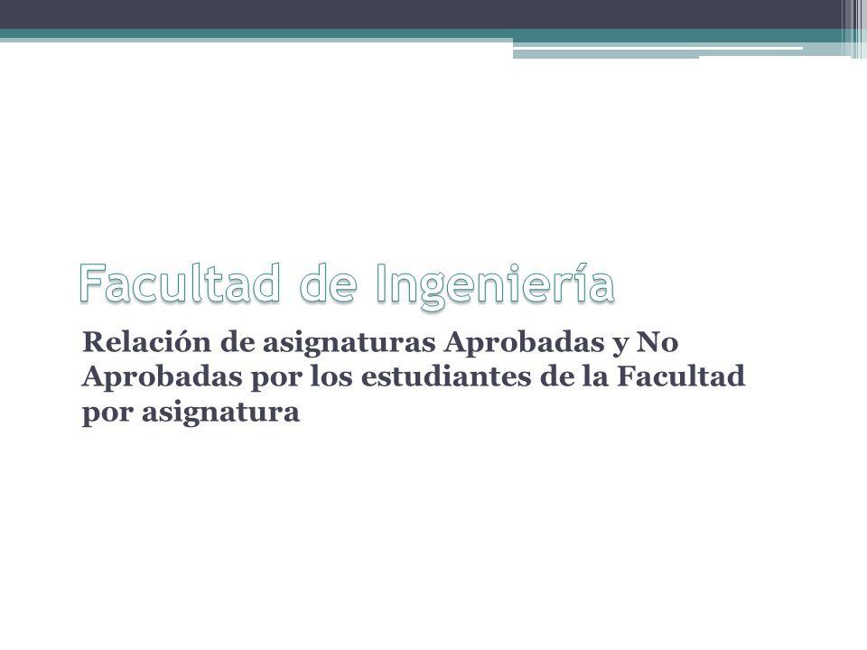 Relación de asignaturas Aprobadas y No Aprobadas por los estudiantes de la Facultad por asignatura