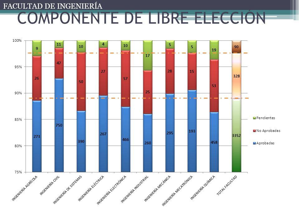 COMPONENTE DE LIBRE ELECCIÓN FACULTAD DE INGENIERÍA