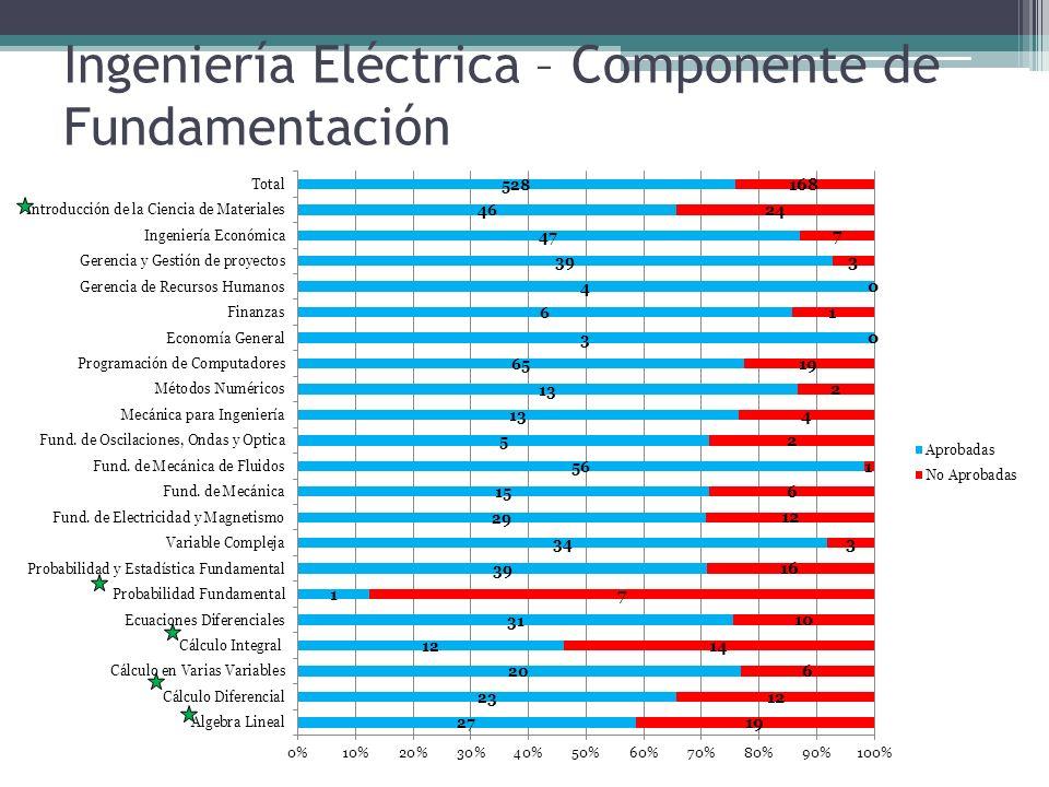 Ingeniería Eléctrica – Componente de Fundamentación
