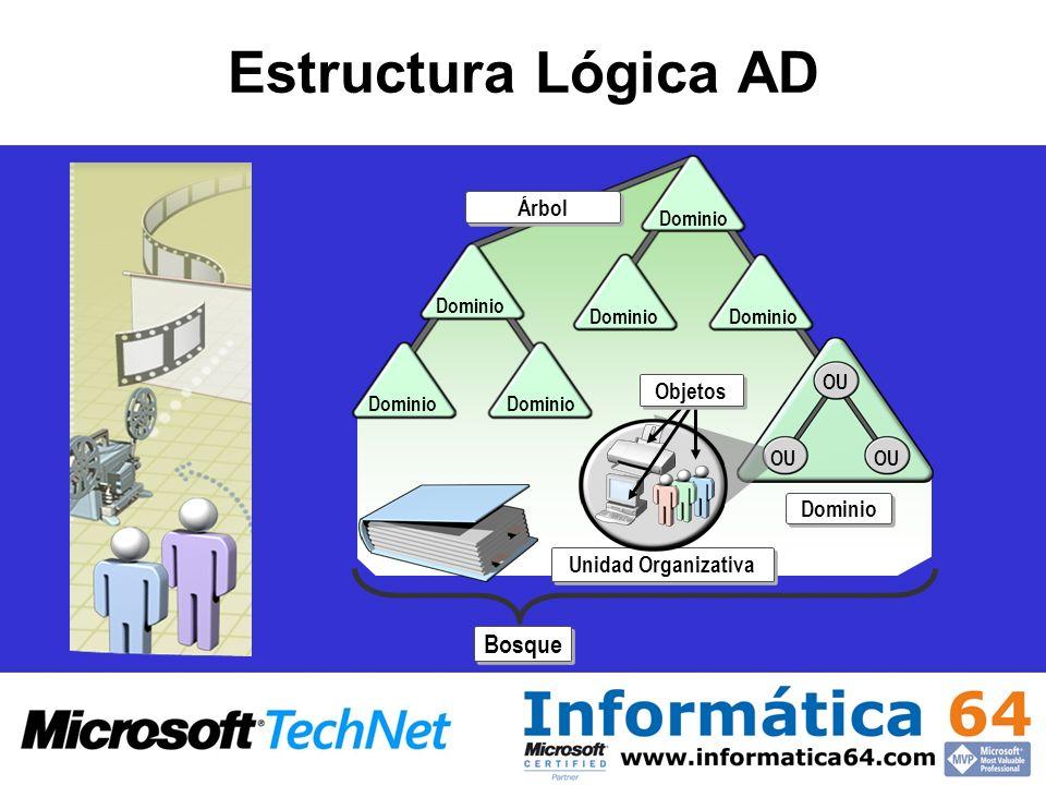 Estructura Física AD Sitios Controladores de dominio Enlaces WAN Sitio Controlador de dominio Enlace WAN Sitio