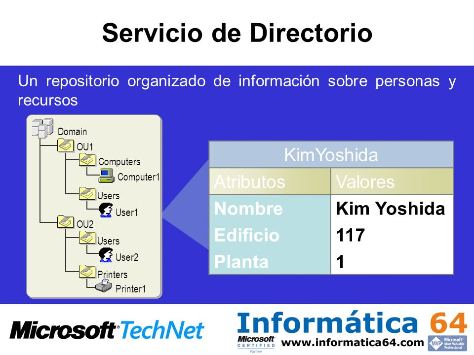 Domain Naming Master –Uno por forest –Responsable de que los nombres de dominio sean únicos –Controla el que se puedan añadir nuevos dominios –Se determina el servidor en: Active Directory Domains and Trusts (botón derecho en raíz de la consola) –Menú Operations Master