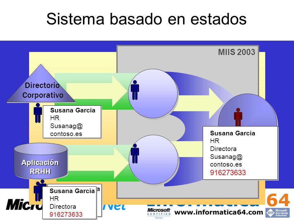 Sistema basado en estados MIIS 2003 AplicaciónRRHHAplicaciónRRHH Directorio Corporativo Susana Garcia HR Directora 916273647 Susana Garcia HR Director