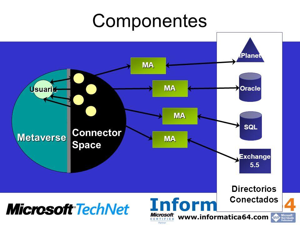 Componentes iPlanet Oracle SQL Exchange 5.5 DirectoriosConectados Metaverse Usuario ConnectorSpace MA MA MA MA