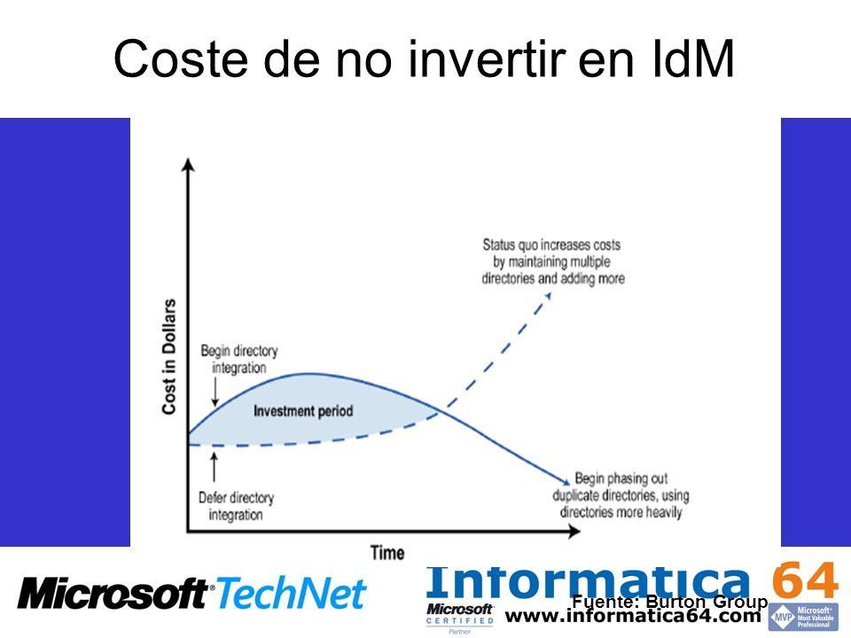 Coste de no invertir en IdM Fuente: Burton Group