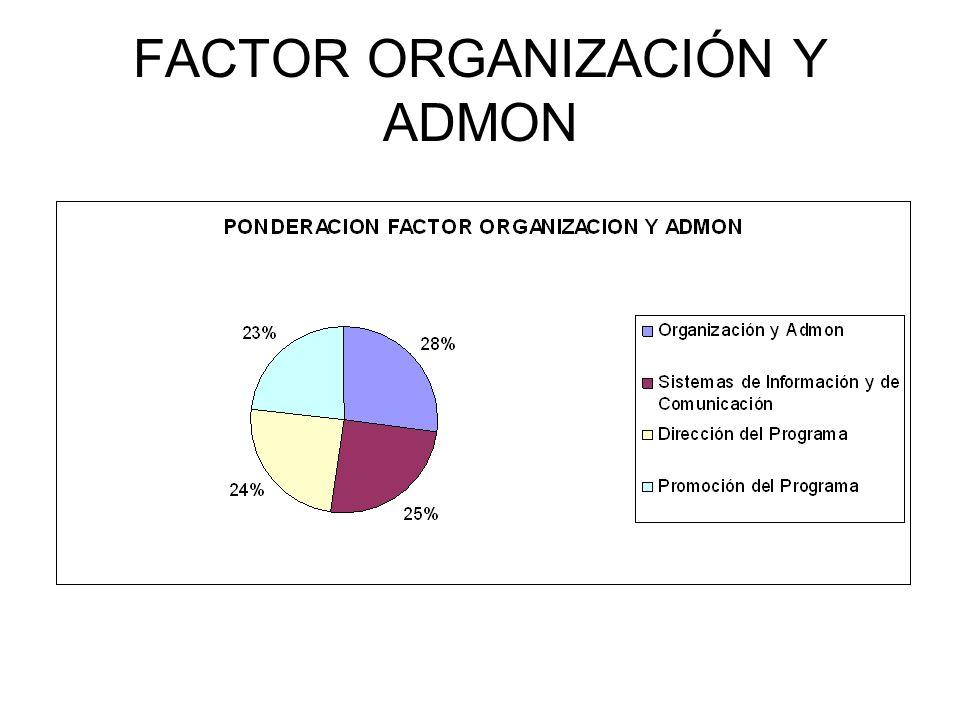 FACTOR ORGANIZACIÓN Y ADMON