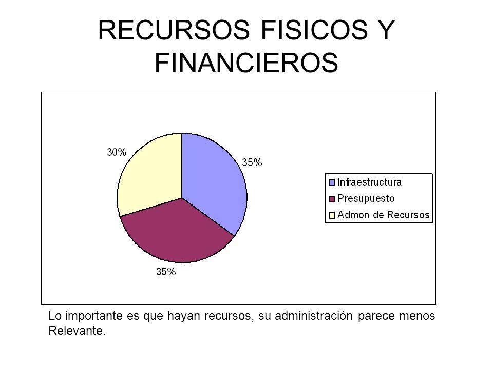RECURSOS FISICOS Y FINANCIEROS Lo importante es que hayan recursos, su administración parece menos Relevante.