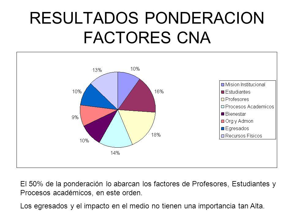 RESULTADOS PONDERACION FACTORES CNA El 50% de la ponderación lo abarcan los factores de Profesores, Estudiantes y Procesos académicos, en este orden.