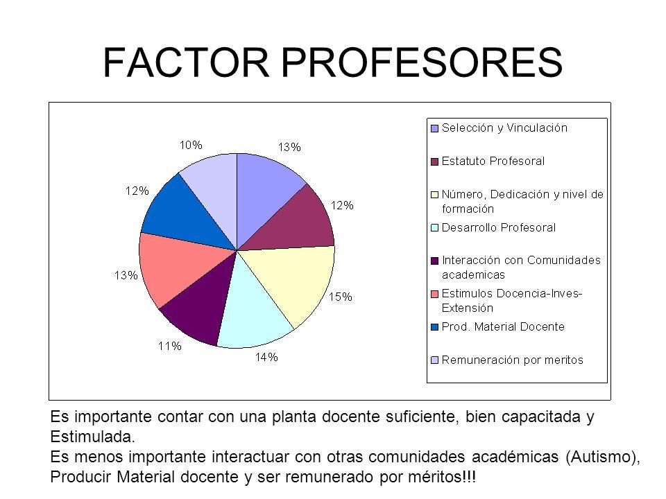 FACTOR PROFESORES Es importante contar con una planta docente suficiente, bien capacitada y Estimulada.