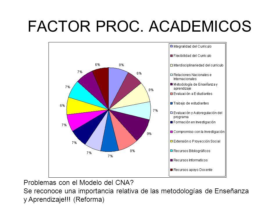 PROC ACADEMICOS - CURRICULO La integralidad y la interdisciplinariedad son más importantes que la flexibilidad Curricular.