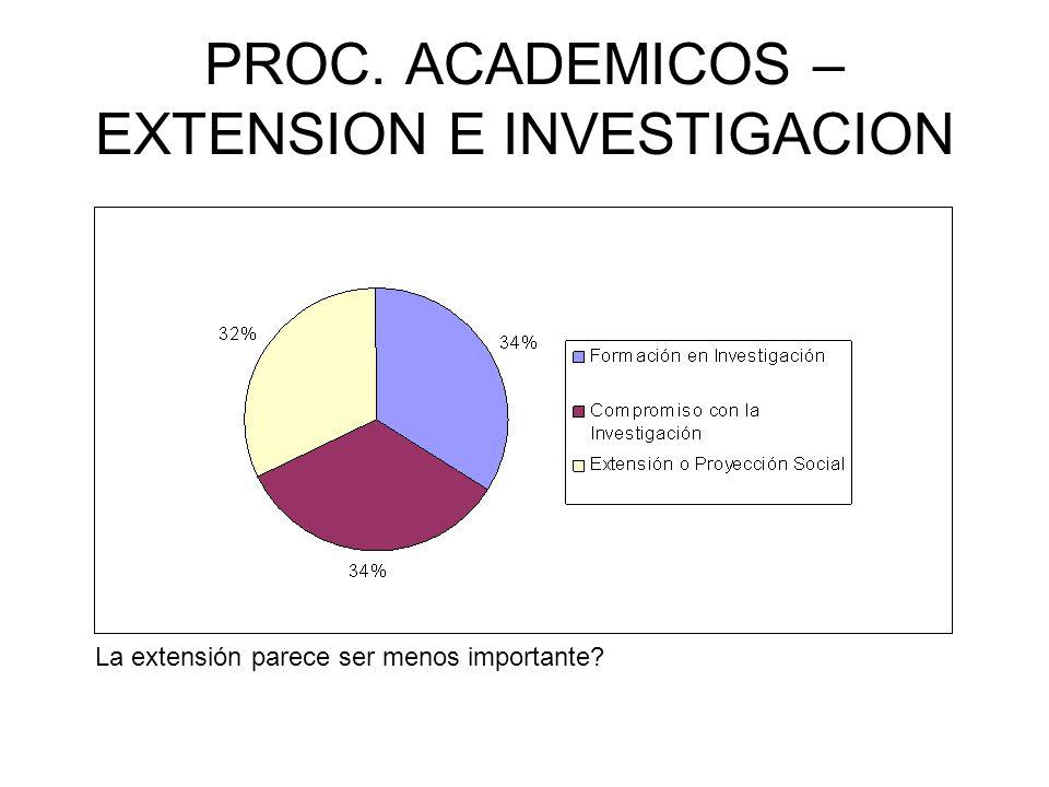 PROC. ACADEMICOS – EXTENSION E INVESTIGACION La extensión parece ser menos importante