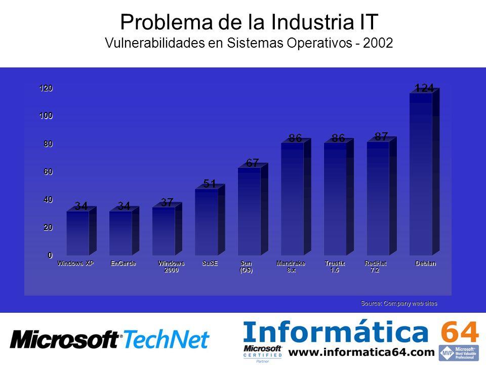 Source: Company web sites Trustix1.5Debian Windows XP Sun (OS) Mandrake8.x 0 20 40 60 80 100 120 RedHat7.2Windows2000EnGardeSuSE Problema de la Indust