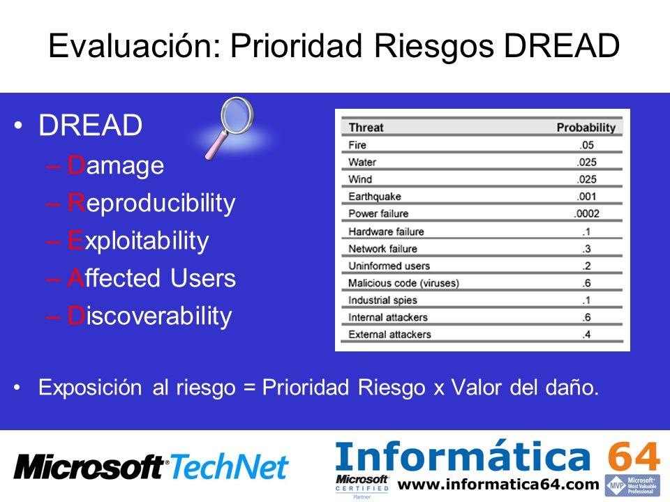 Evaluación: Prioridad Riesgos DREAD DREAD –Damage –Reproducibility –Exploitability –Affected Users –Discoverability Exposición al riesgo = Prioridad R