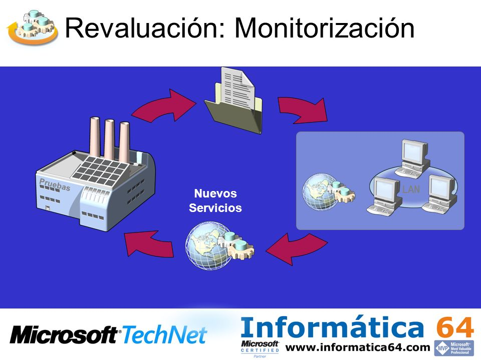 Revaluación: Monitorización Pruebas LAN Nuevos Servicios