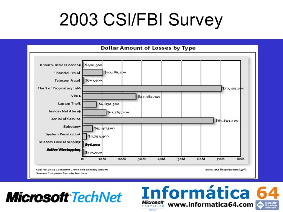 Incidentes Reportados al CERT Data Source: CERT (www.cert.org)