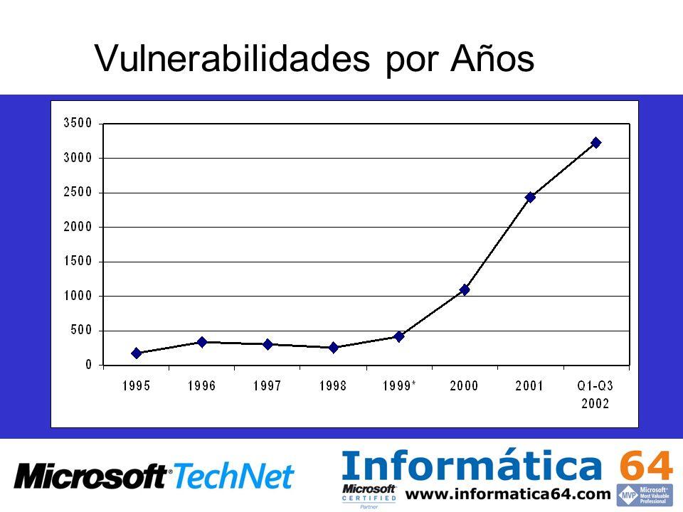 Vulnerabilidades por Años Data Source: CERT (www.cert.org)