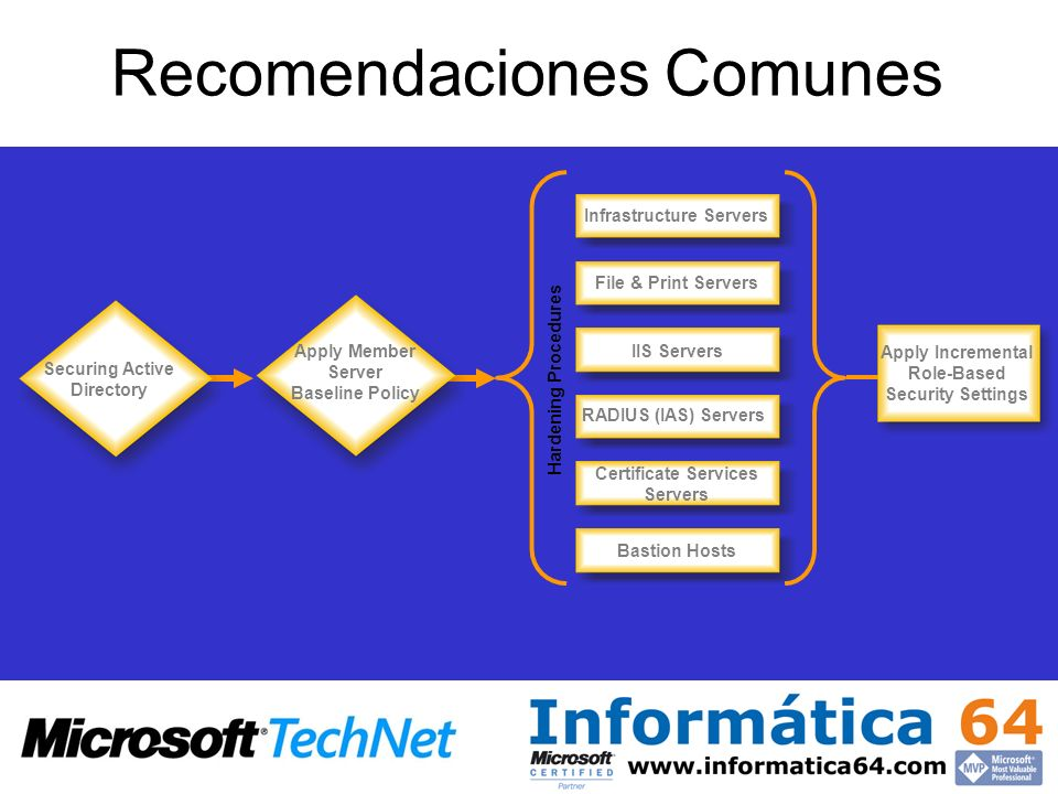 Recomendaciones Comunes Infrastructure Servers File & Print Servers IIS Servers Certificate Services Servers Bastion Hosts Securing Active Directory A