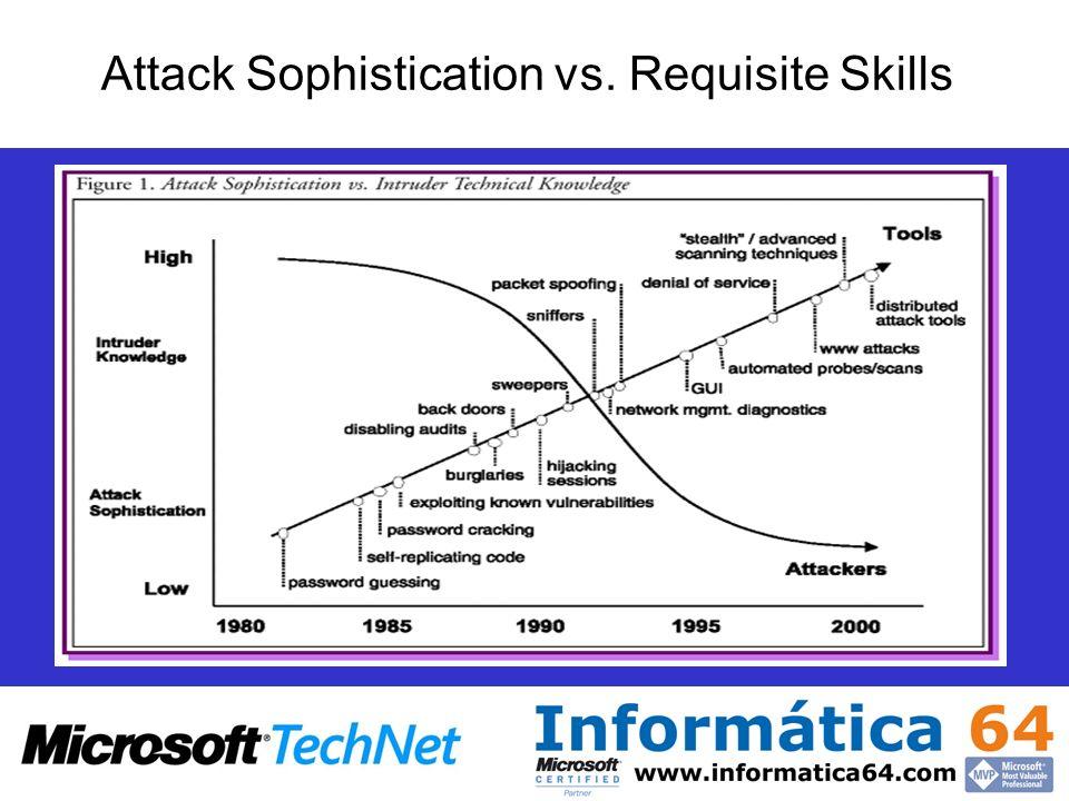 Attack Sophistication vs. Requisite Skills
