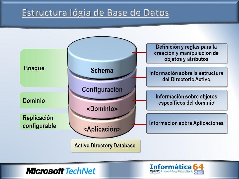 Active Directory Database Replicación configurable Dominio Bosque Schema Configuración Definición y reglas para la creación y manipulación de objetos
