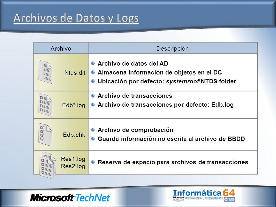 ArchivoDescripción Ntds.dit Archivo de datos del AD Almacena información de objetos en el DC Ubicación por defecto: systemroot\NTDS folder Edb*.log Ar