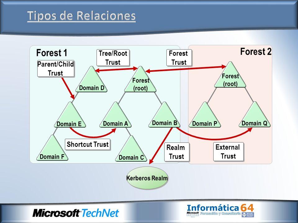 Forest (root) Tree/Root Trust Tree/Root Trust Forest Trust Forest Trust Shortcut Trust External Trust External Trust Kerberos Realm Realm Trust Realm