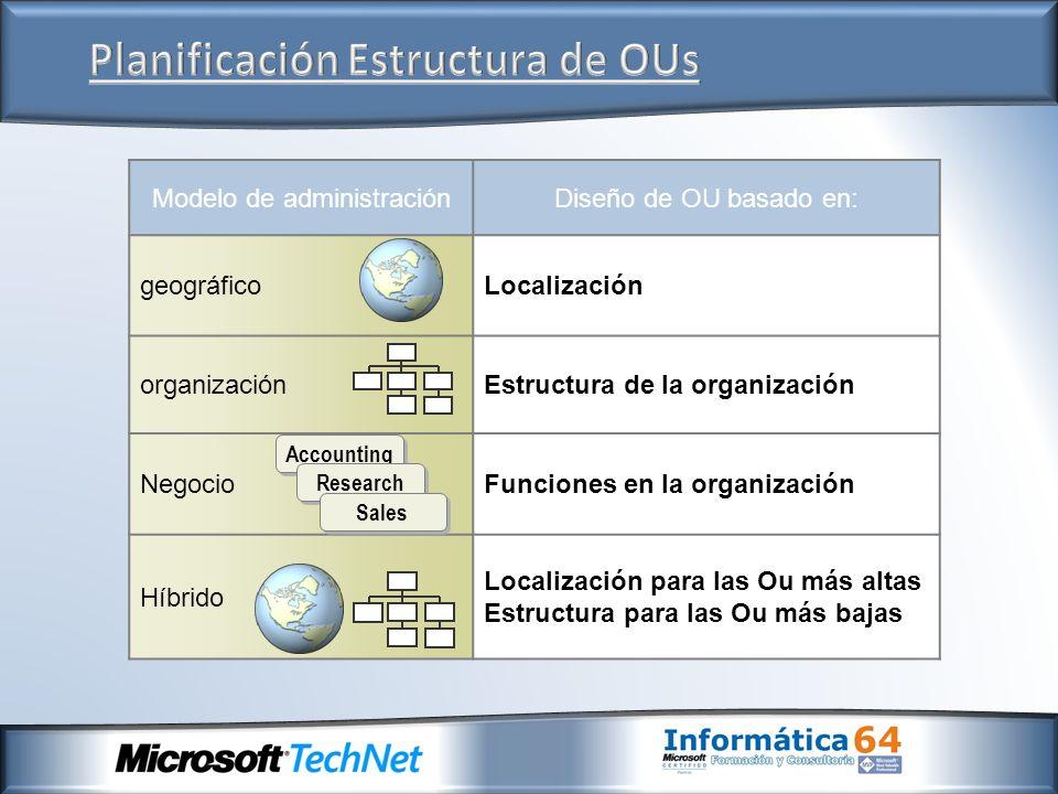 Modelo de administraciónDiseño de OU basado en: geográficoLocalización organizaciónEstructura de la organización NegocioFunciones en la organización H