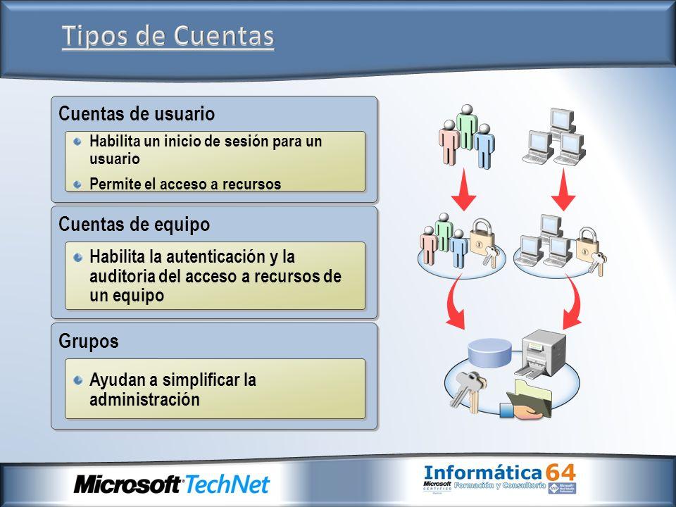 Cuentas de usuario Habilita un inicio de sesión para un usuario Permite el acceso a recursos Habilita un inicio de sesión para un usuario Permite el a