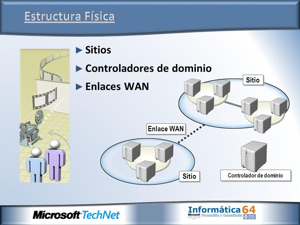 Sitios Controladores de dominio Enlaces WAN Sitio Controlador de dominio Enlace WAN Sitio