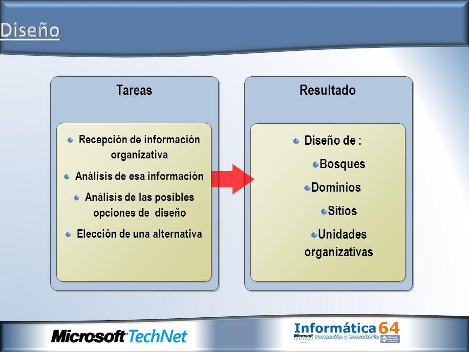 Tareas Recepción de información organizativa Análisis de esa información Análisis de las posibles opciones de diseño Elección de una alternativa Recep