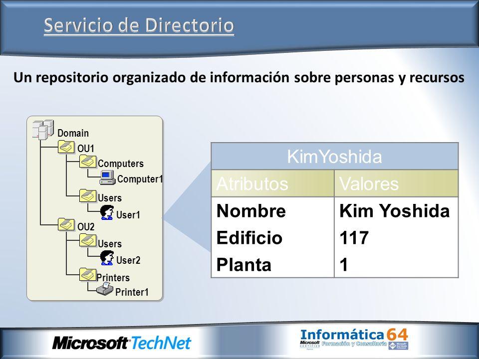 Domain OU1 Computers Computer1 Users User1 Users User2 OU2 Printers Printer1 Un repositorio organizado de información sobre personas y recursos KimYos