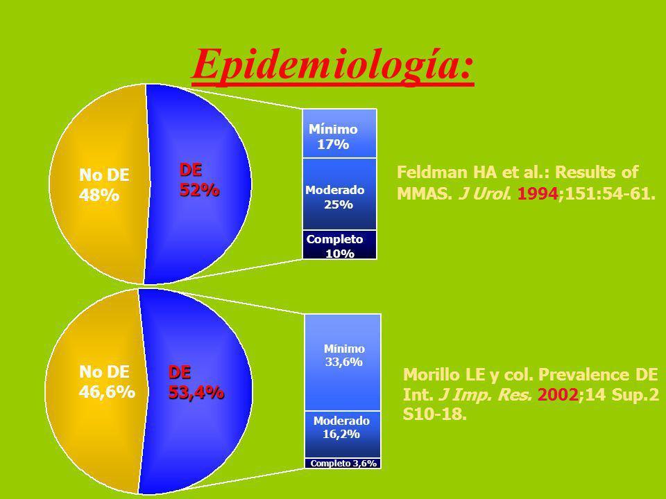 Epidemiología: Feldman HA et al.: Results of MMAS.