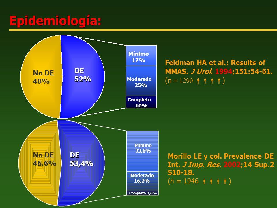 Epidemiología: Feldman HA et al.: Results of MMAS. J Urol. 1994;151:54-61. (n = 1290 ) Morillo LE y col. Prevalence DE Int. J Imp. Res. 2002;14 Sup.2