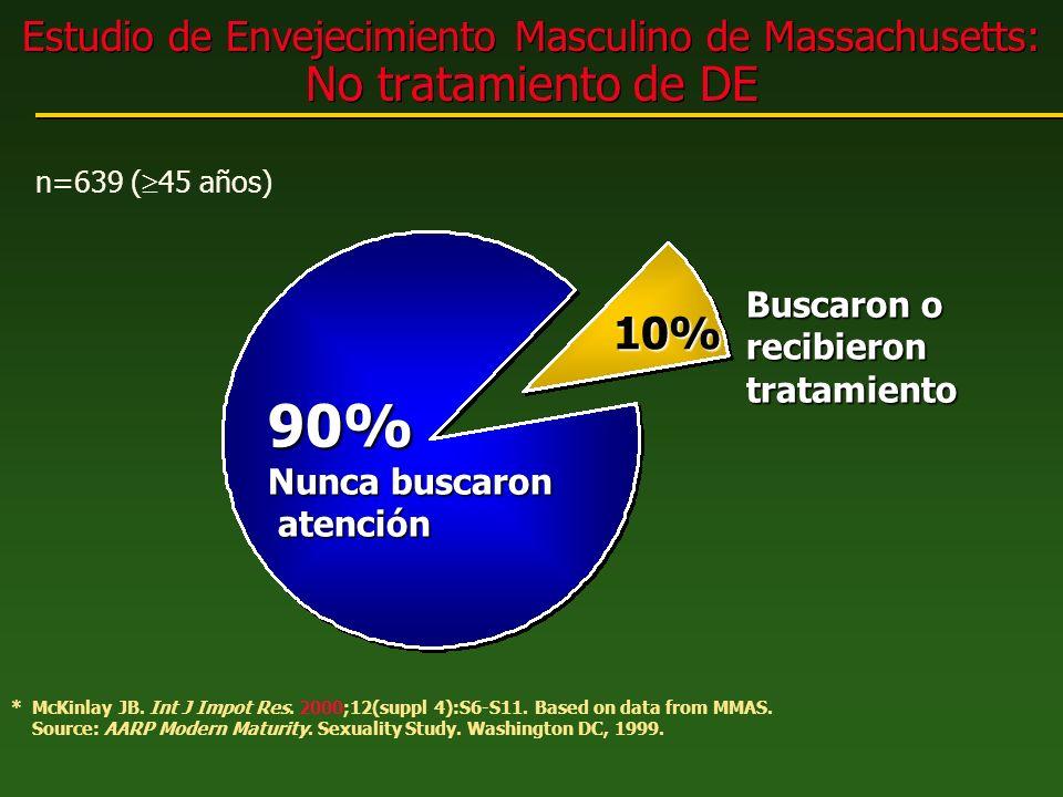 Estudio de Envejecimiento Masculino de Massachusetts: No tratamiento de DE * McKinlay JB. Int J Impot Res. 2000;12(suppl 4):S6-S11. Based on data from