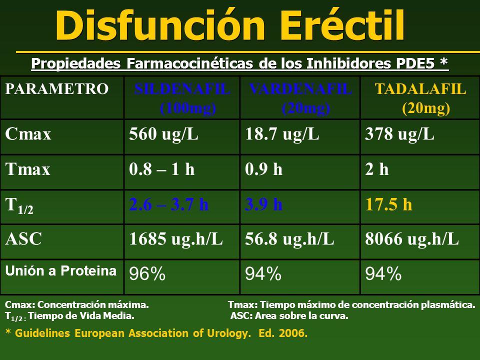 Disfunción Eréctil Propiedades Farmacocinéticas de los Inhibidores PDE5 * * Guidelines European Association of Urology. Ed. 2006. PARAMETROSILDENAFIL