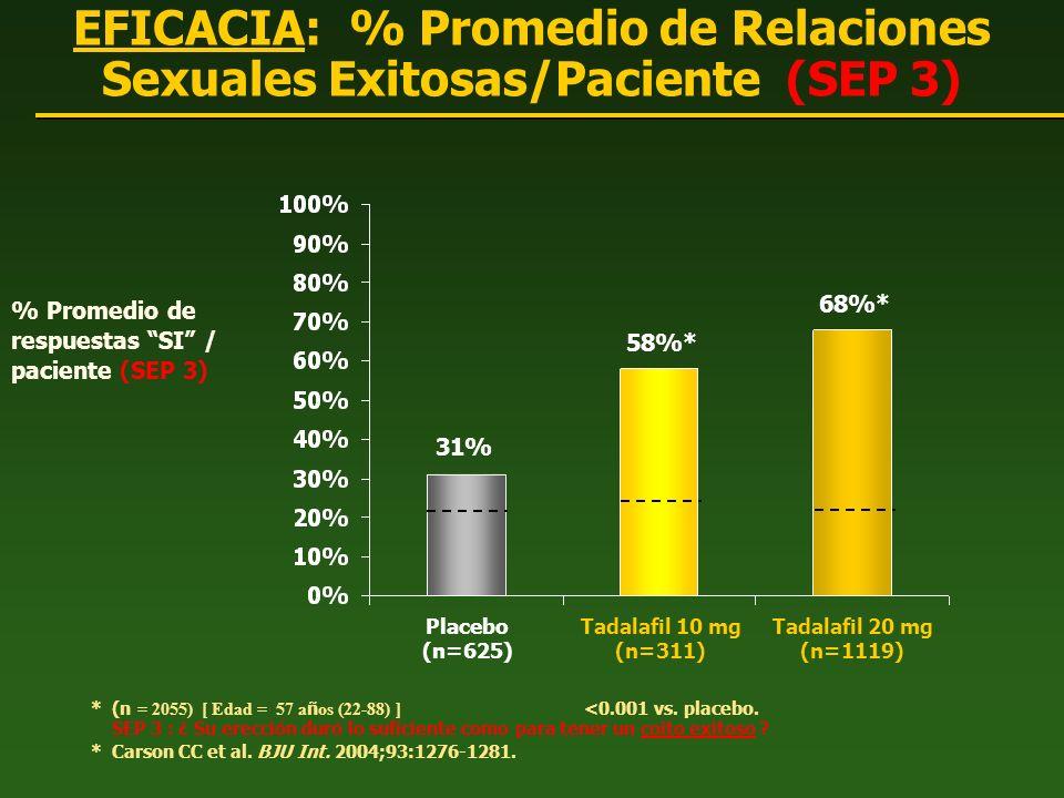 EFICACIA: % Promedio de Relaciones Sexuales Exitosas/Paciente (SEP 3) % Promedio de respuestas SI / paciente (SEP 3) * (n = 2055) [ Edad = 57 a ñ os (