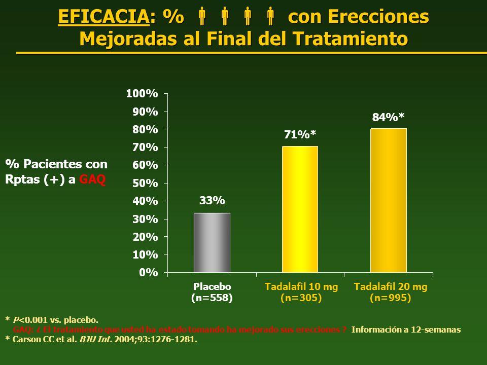EFICACIA: % con Erecciones Mejoradas al Final del Tratamiento % Pacientes con Rptas (+) a GAQ * P<0.001 vs. placebo. GAQ: ¿ El tratamiento que usted h