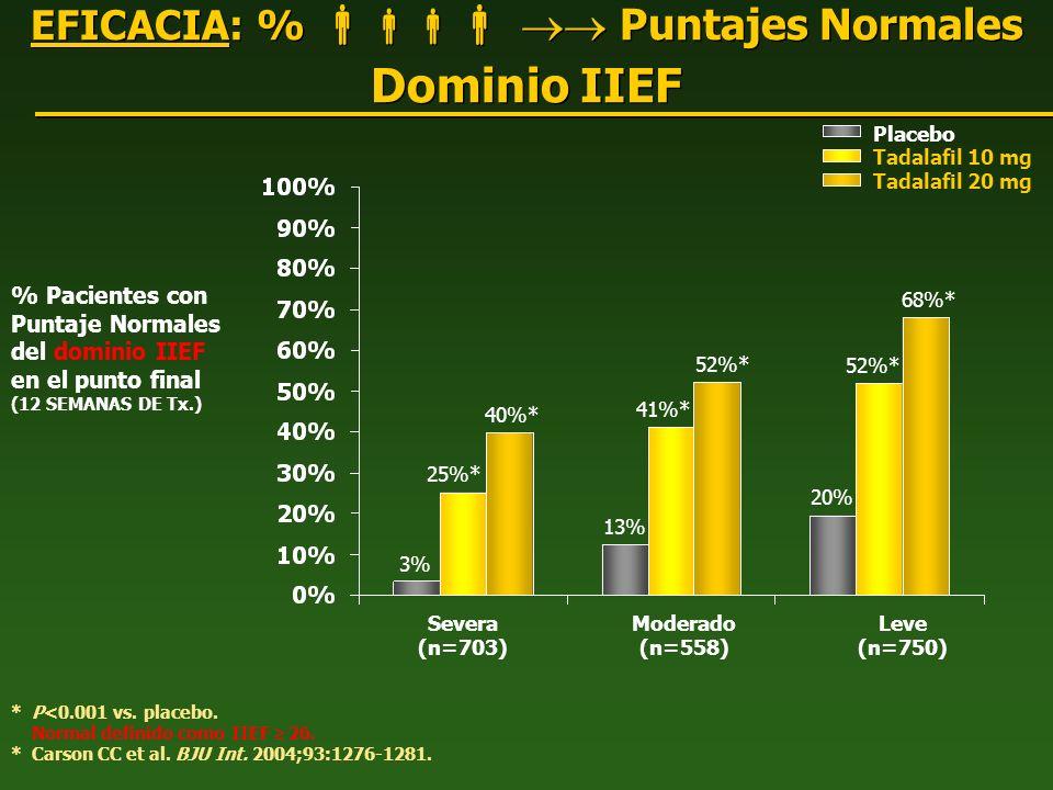 EFICACIA: % Puntajes Normales Dominio IIEF % Pacientes con Puntaje Normales del dominio IIEF en el punto final (12 SEMANAS DE Tx.) * P<0.001 vs. place