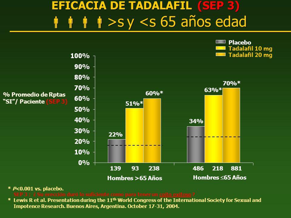 EFICACIA DE TADALAFIL (SEP 3) >s y <s 65 años edad * P<0.001 vs. placebo. SEP 3 : ¿ Su erección duró lo suficiente como para tener un coito exitoso ?