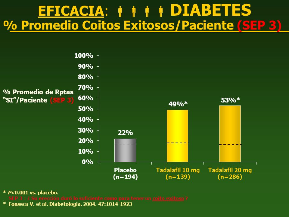* P<0.001 vs. placebo. SEP 3 : ¿ Su erección duró lo suficiente como para tener un coito exitoso ? * Fonseca V. et al. Diabetologia. 2004. 47:1014-192