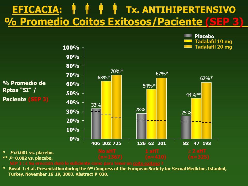 EFICACIA: Tx. ANTIHIPERTENSIVO % Promedio Coitos Exitosos/Paciente (SEP 3) * P<0.001 vs. placebo. ** P=0.002 vs. placebo. SEP 3 : ¿ Su erección duró l