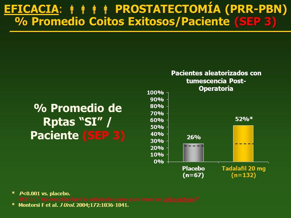 EFICACIA: PROSTATECTOMÍA (PRR-PBN) % Promedio Coitos Exitosos/Paciente (SEP 3) * P<0.001 vs. placebo. SEP 3 : Su erección duró lo suficiente como para