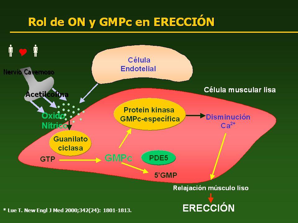 EFICACIA: PROSTATECTOMÍA (PRR-PBN) % Promedio Coitos Exitosos/Paciente (SEP 3) * P<0.001 vs.