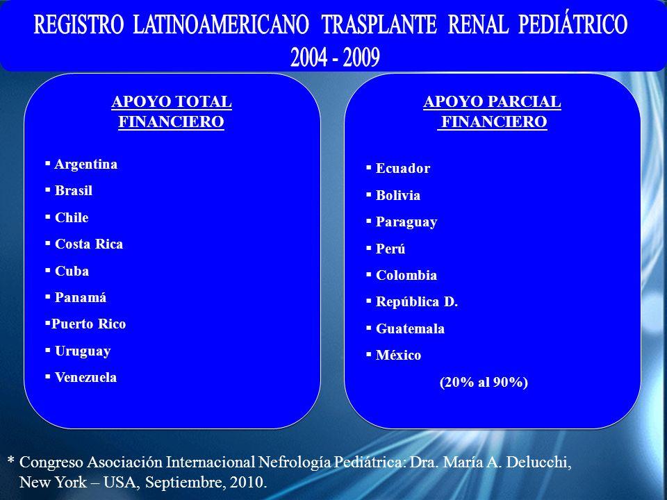 * Congreso Asociación Internacional Nefrología Pediátrica: Dra. María A. Delucchi, New York – USA, Septiembre, 2010. APOYO PARCIAL FINANCIERO Ecuador