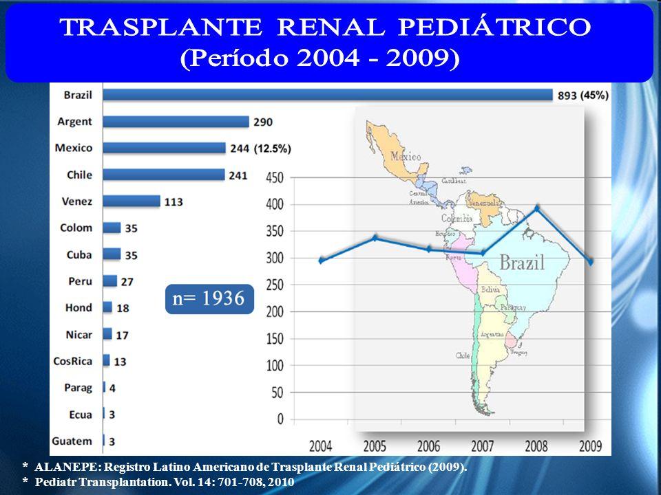 * ALANEPE: Registro Latino Americano de Trasplante Renal Pediátrico (2009). * Pediatr Transplantation. Vol. 14: 701-708, 2010