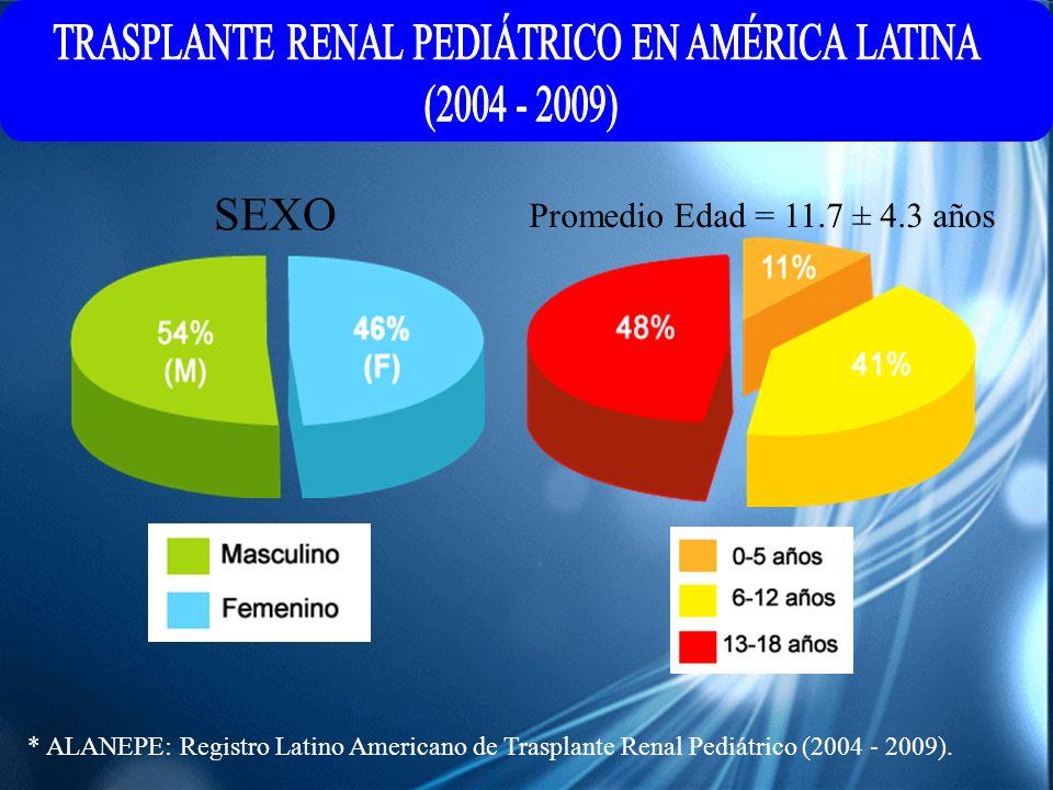 * ALANEPE: Registro Latino Americano de Trasplante Renal Pediátrico (2004 - 2009). SEXO Promedio Edad = 11.7 ± 4.3 años