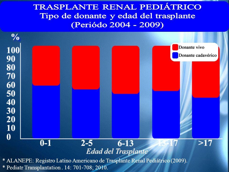 Edad del Trasplante * ALANEPE: Registro Latino Americano de Trasplante Renal Pediátrico (2009). * Pediatr Transplantation. 14: 701-708; 2010.