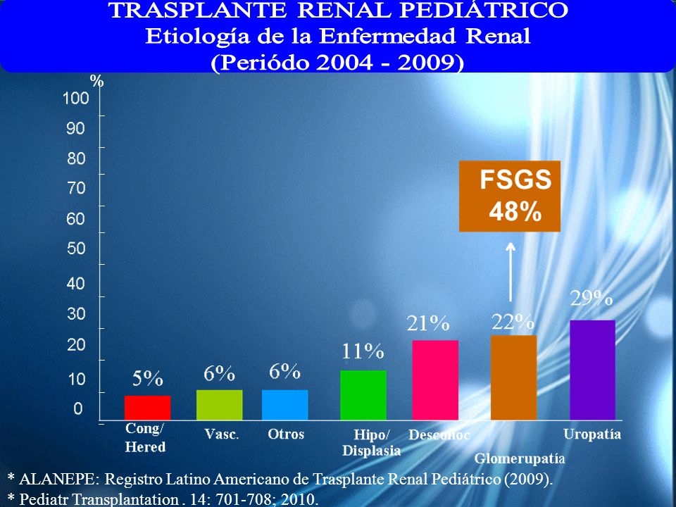 % * ALANEPE: Registro Latino Americano de Trasplante Renal Pediátrico (2009). * Pediatr Transplantation. 14: 701-708; 2010.