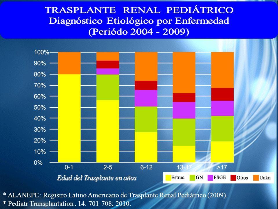 Edad del Trasplante en años * ALANEPE: Registro Latino Americano de Trasplante Renal Pediátrico (2009). * Pediatr Transplantation. 14: 701-708; 2010.