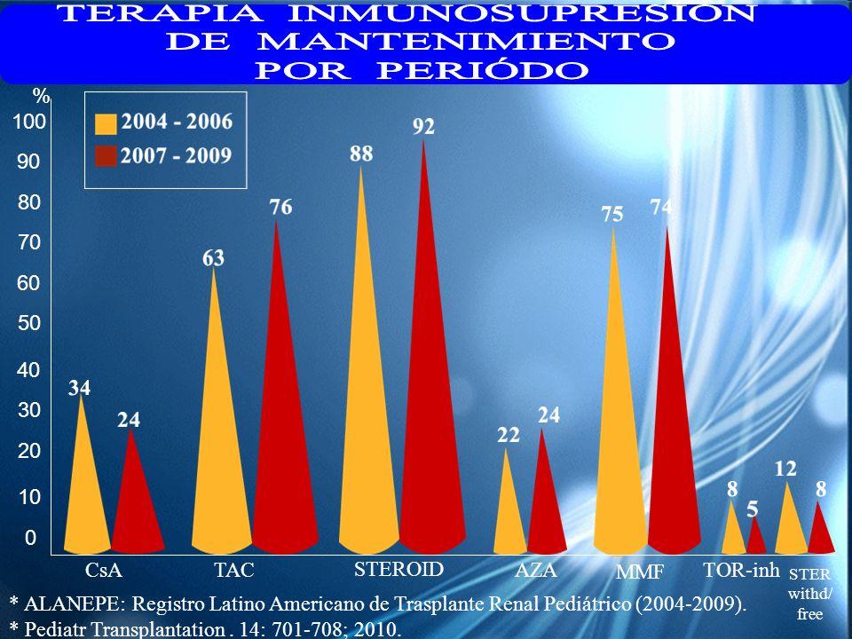 0 10 20 30 40 50 60 70 80 90 100 CsATAC STEROID AZA MMF TOR-inh STER withd/ free % * ALANEPE: Registro Latino Americano de Trasplante Renal Pediátrico