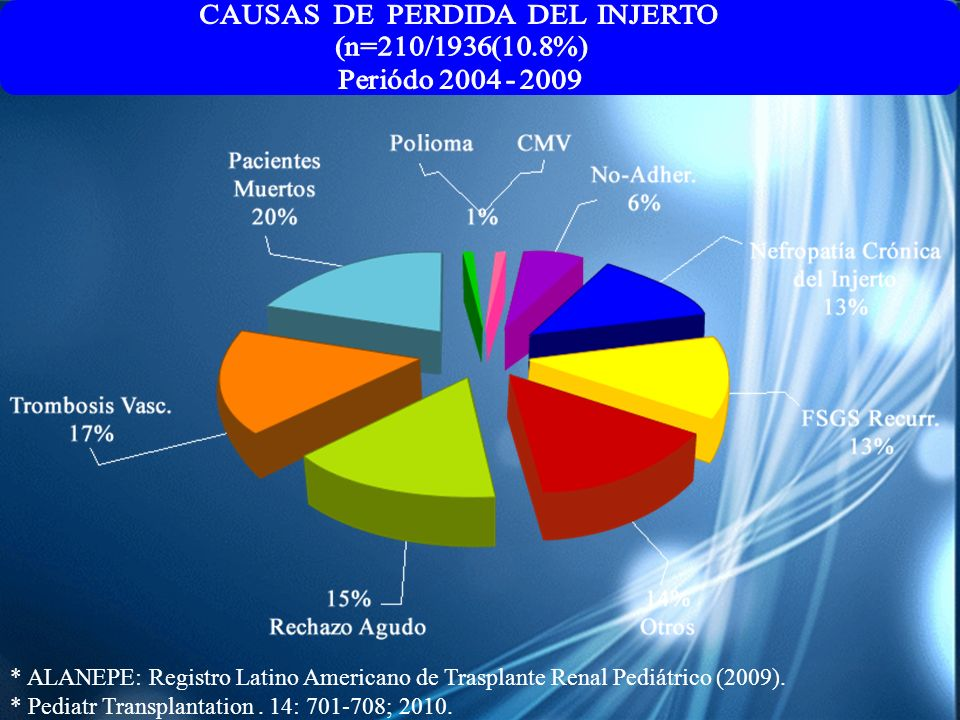 * ALANEPE: Registro Latino Americano de Trasplante Renal Pediátrico (2009). * Pediatr Transplantation. 14: 701-708; 2010.