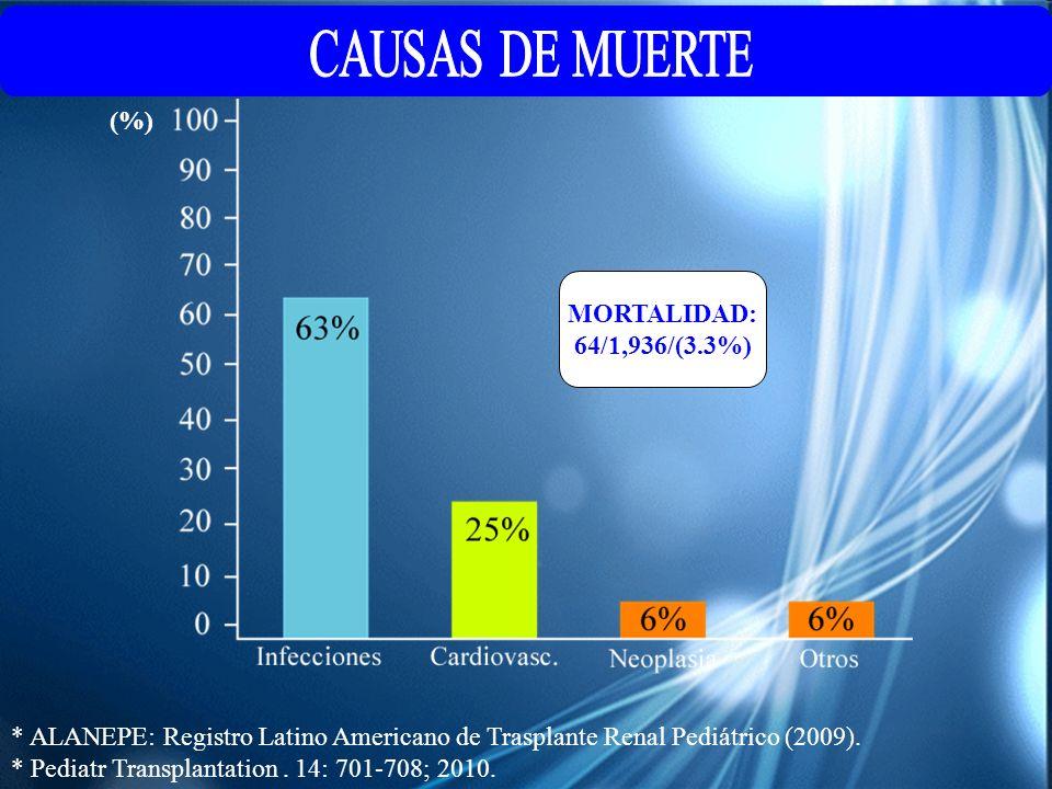 * ALANEPE: Registro Latino Americano de Trasplante Renal Pediátrico (2009). * Pediatr Transplantation. 14: 701-708; 2010. MORTALIDAD: 64/1,936/(3.3%)
